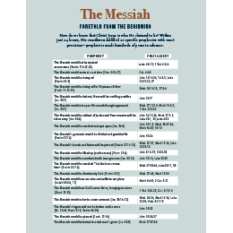 The Messiah Foretold: 20 Prophecies Fulfilled in 24 Hours (PDF)